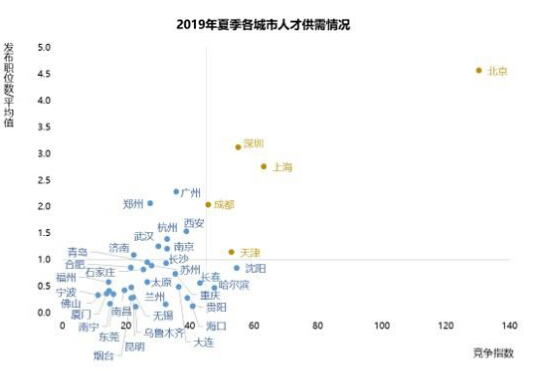 今年夏天哪个城市最难找工作?北京一个岗位
