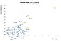 今年夏天哪个城市最难找工作?北京一个岗位130多人竞争